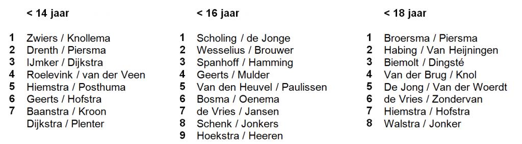 Uitslag Junior BeachLeeuwarden 28-6-2015